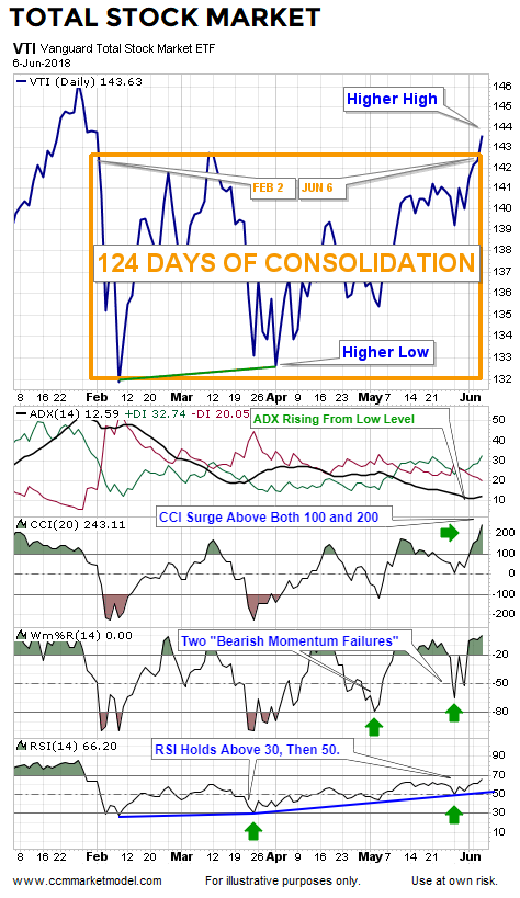 short-takes-ciovacco-capital-management-stock-blog-vti-3.png